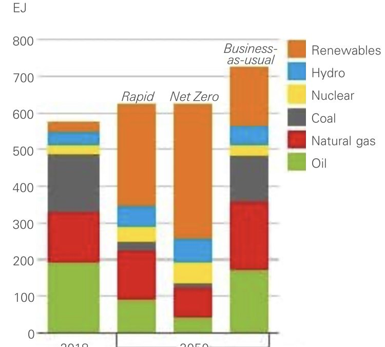 BP's 2020 Energy Outlook
